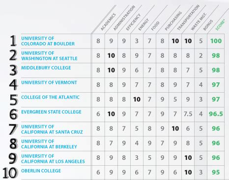 List Of Top 10 Universities In Usa For Mba by Cool Schools September October 2009 Magazine