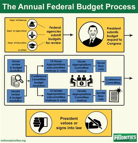 federal budget process flowchart budget process