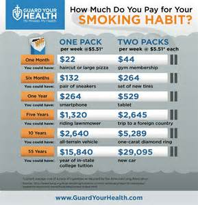 How Much Does A How Much Do You Pay For Your Habit Visual Ly