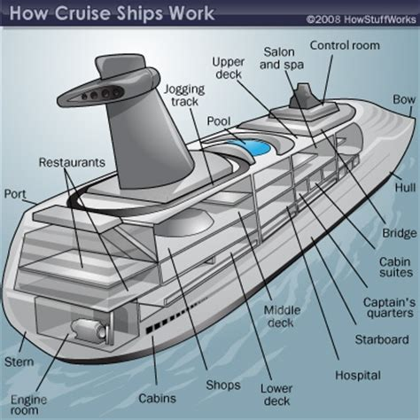 how does a sw boat work inside a cruise ship amenities and jobs howstuffworks