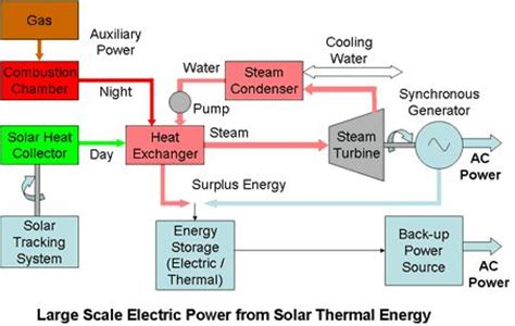 layout of conventional thermal power plant solar power plant block layout block diagram solar