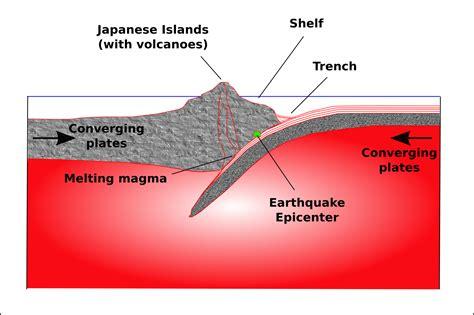 earthquake diagram earthquakes montessori muddle