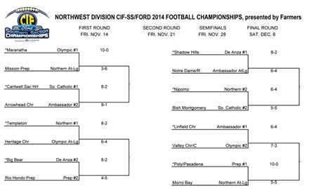 2014 Cif Ss 11 Man Football Playoff Brackets Ie Sports Net