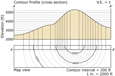 cross section topographic map physical geology interactive the lab maps activities