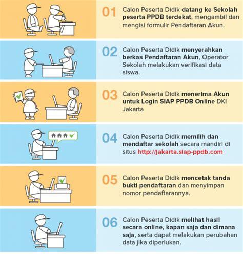 Materi Sekolah Online Berbagi Materi Sekolah | materi sekolah online berbagi materi sekolah sistem zonasi