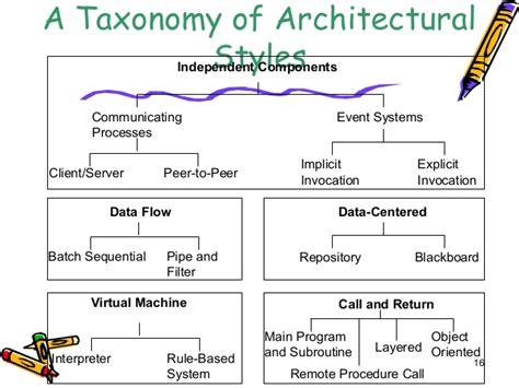 Architecture Design Software Engineering Architecture Diagram In Software Engineering Choice Image