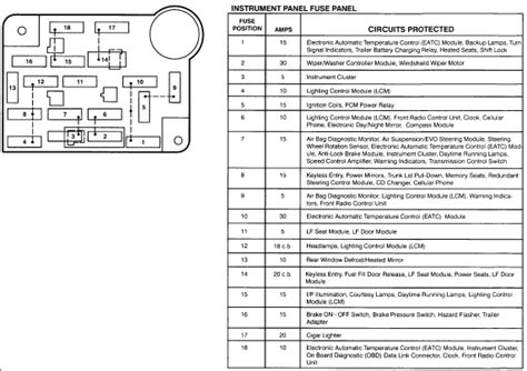 1996 lincoln town car fuse panel diagram wiring wiring