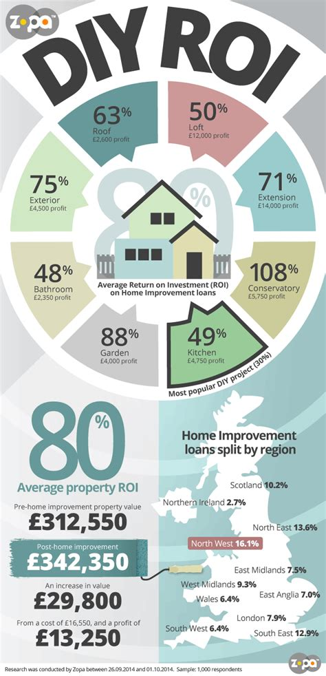 home improvement index diy roi