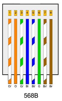 568b color code the trench standard 568b wiring diagram
