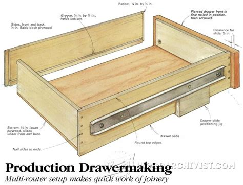 Cabinet Drawer Construction by 1423 Drawer Construction Jig Woodarchivist