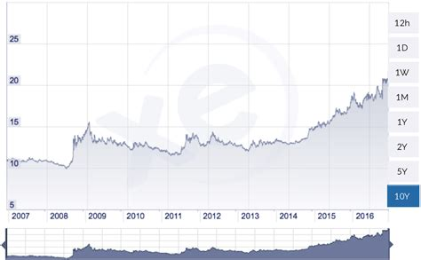 peso rate exchange rate us dollar vs mexican peso
