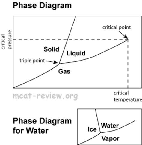 ethane phase diagram hg mercury phase diagram mercury auto parts catalog and diagram
