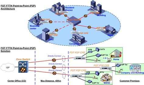 p2p your another ftth solution ftth play