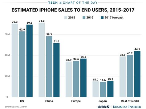 apple x sales apple iphone sales by region chart business insider