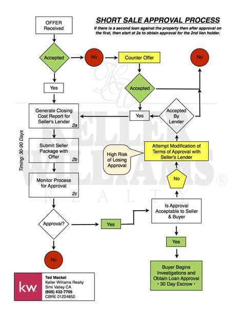 home loan approval process flowchart loan approval process flowchart create a flowchart