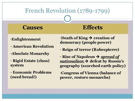 Russian Revolution Causes And Effects Essay by 6 Political Revolutions