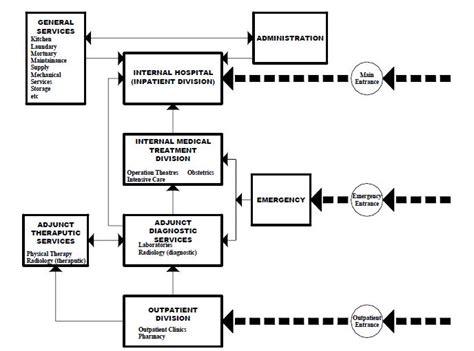 design department definition hospital departments and relationship part i dr eng