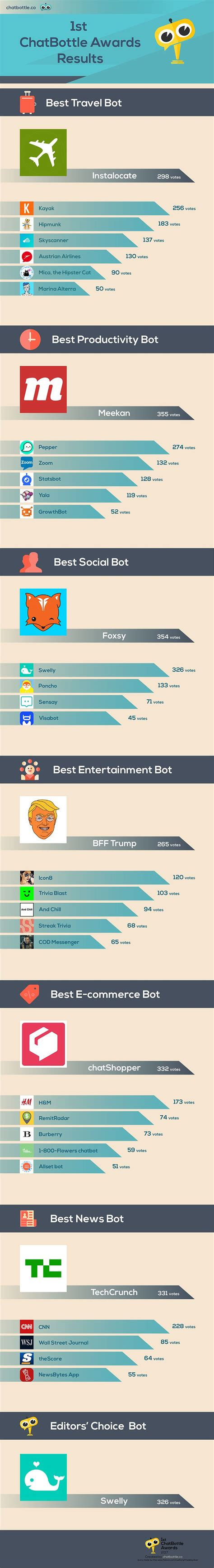 artificial intelligence is not killing jobs visual ly 23 best ai machine learning chatbots infographics
