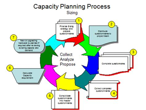 it capacity planning template it capacity planning gallery
