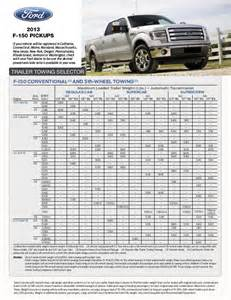2013 Ford F150 Towing Capacity 2013 Ford F 150 Towing Guide Augusta Ga