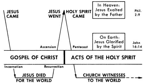 the in the of the church the dynamic of god books acts commentaries sermons precept
