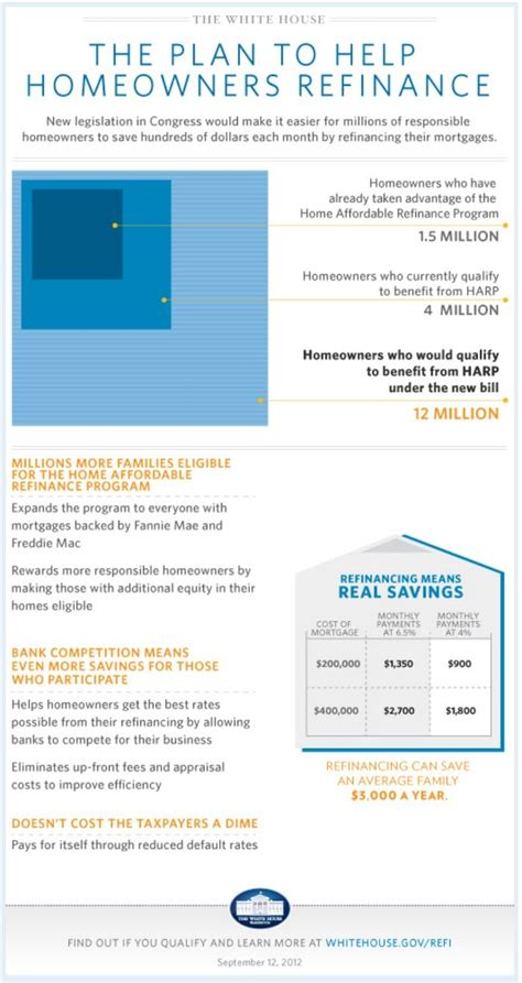 house mortgage refinance white house plan for harp 174 refinances harp 174 2 0 refinancing