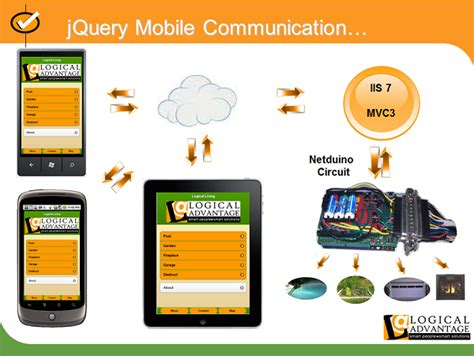 using jquery mobile with mvc and netduino for home
