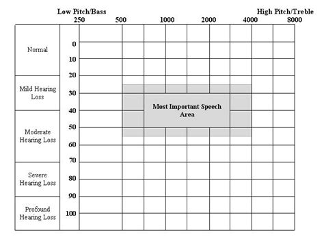 blank audiogram template audiology center northwest hearing aids portland