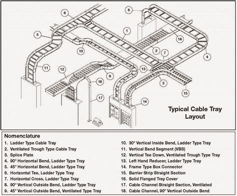 xorg no layout section electrical engineering world typical cable tray layout