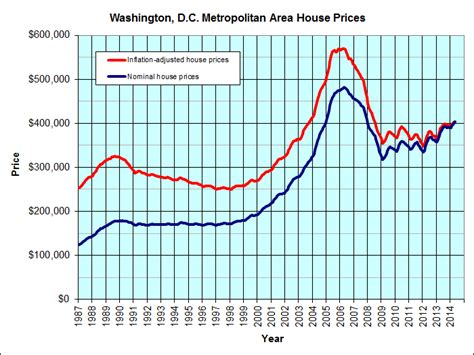 did i miss the or are we past the housing market bottom