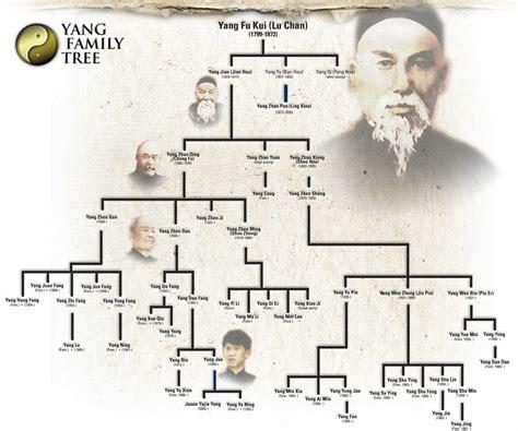 albero genealogico famiglia   family tai chi