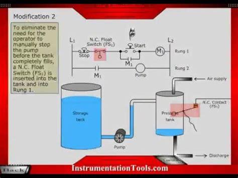 basics of plc ladder diagram diagram ladder plc