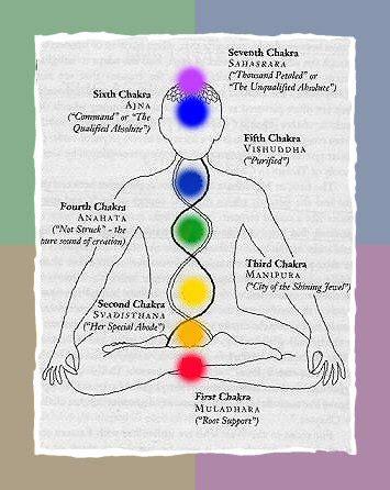 reiki colors chakra aura picture