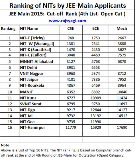 Mba College Rankings India 2014 by Wiki 2016 Newhairstylesformen2014