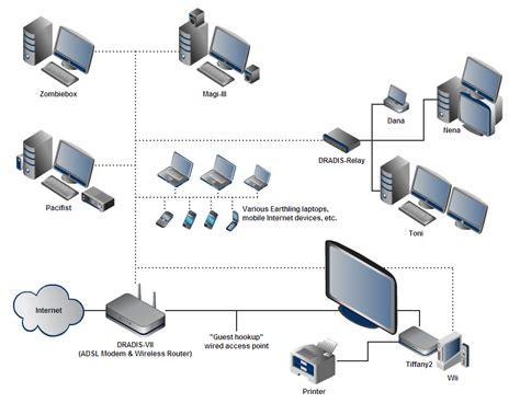 computer network diagrams new computer 2 dan q
