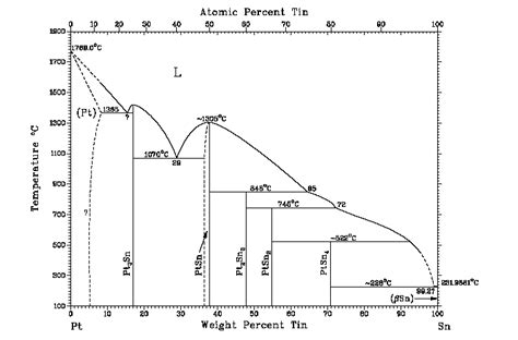 au pt phase diagram the hardening of platinum alloys for potential jewellery