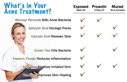 12 Best Tips On Treating Acne by Acne Prevention By Exposed Skin Care The Best Acne