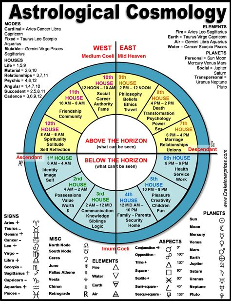 printable zodiac signs chart related keywords suggestions for mayan astrology chart free