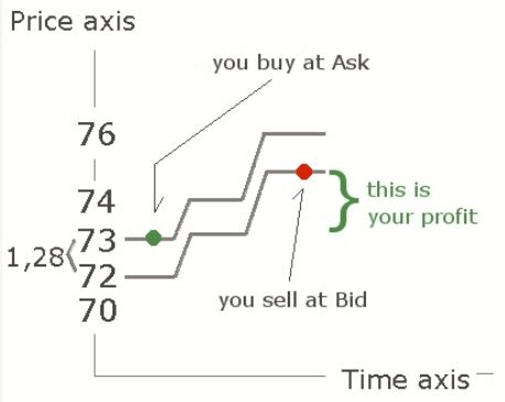 bid and ask the bid and the ask price in options trading explained