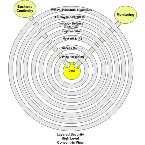 Pin Skurity Lecil endpoint hardening and defense overview of layered security
