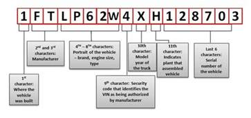 Chevrolet Serial Number Lookup 2014 Chevrolet Truck Vin Decoder Chart Autos Post