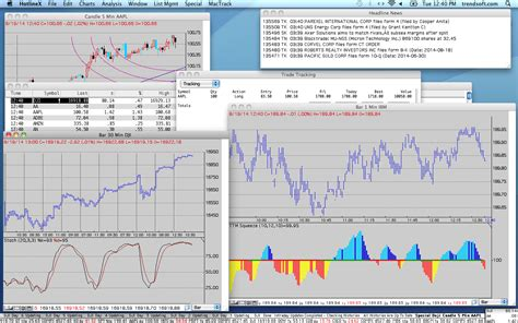charting tool best charting and technical analysis software for the mac