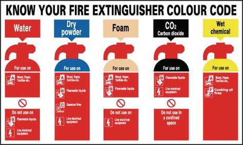 code red know your know your fire extinguisher colour code signs seton uk