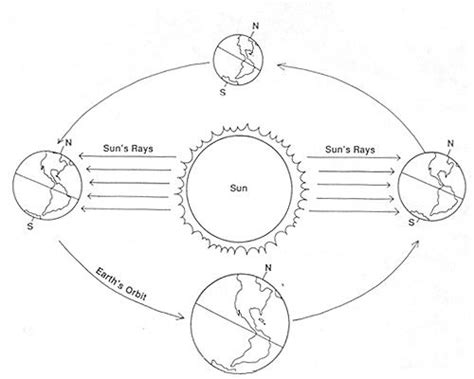 seasons diagram earth s seasons diagram worksheet earth s orbit of the