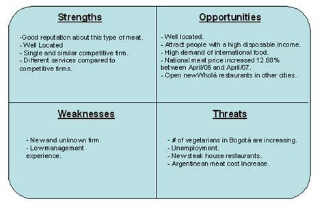 swot analysis restaurant threats