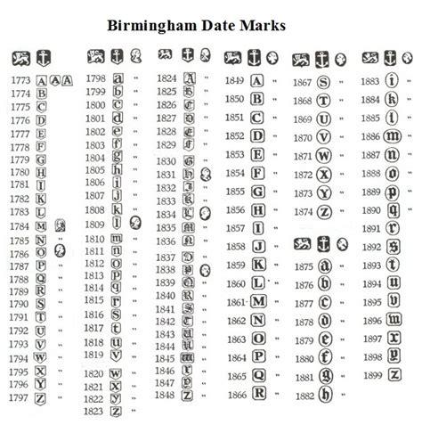 Birmingham Silver Date Letters Tomyumtumweb Com Hallmark Letter Template