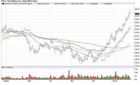 Bar Chart Top 100 Stocks by 5 Nasdaq 100 Stocks For Momentum Investors Jim