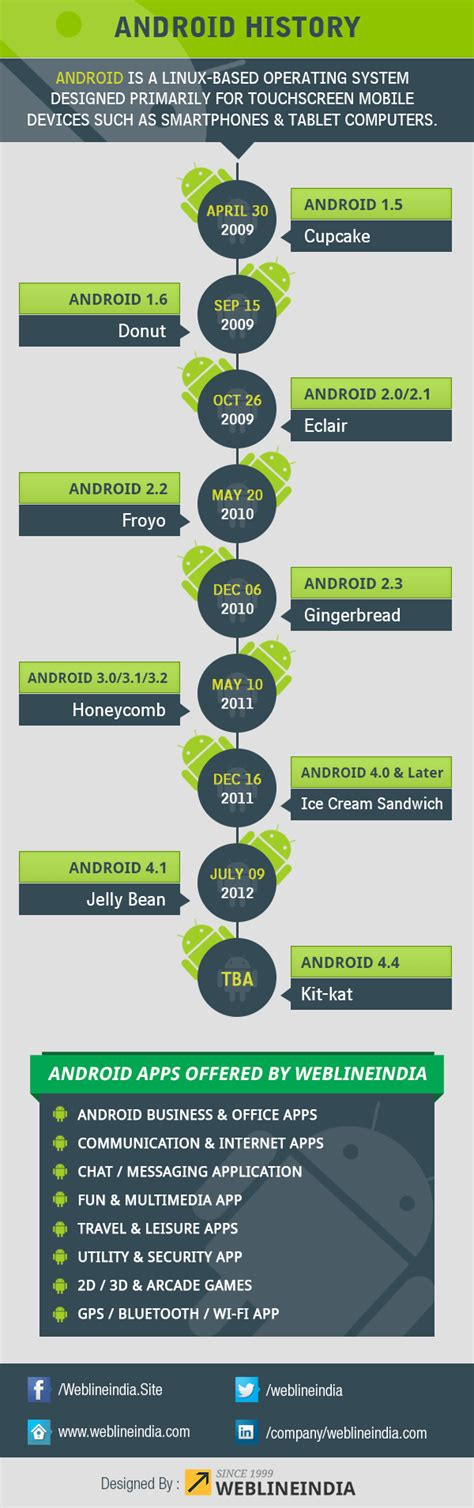 android version history history of android os infographic weblineindia