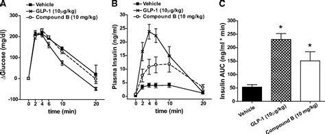Serum Glucogen novel small molecule glucagon like peptide 1 receptor agonist stimulates insulin secretion in