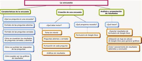 preguntas de comprension de la obra gallinazos sin plumas estrategias de aprendizaje mapas conceptuales